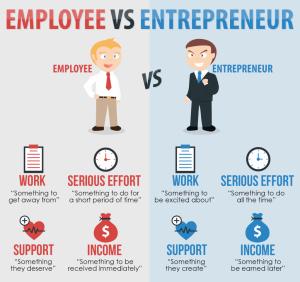 Pengusaha Bermental Karyawan atau Sebaliknya