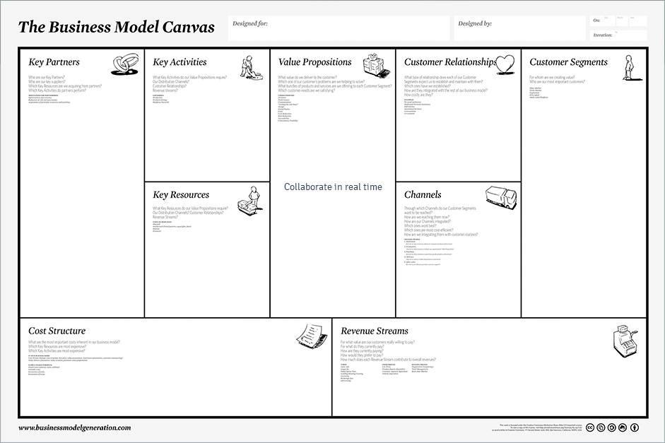 Memilih Bisnis Model